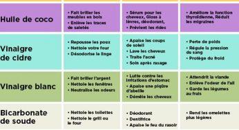 72 utilisations de produits ménagers simples et économiques