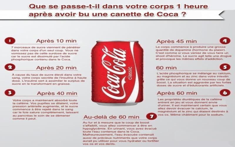 Voici Comment le Coca-Cola Agit Sur Votre Corps en 60 Minutes
